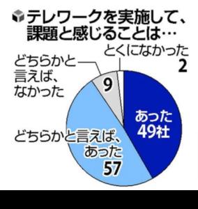 テレワークに関する円グラフ